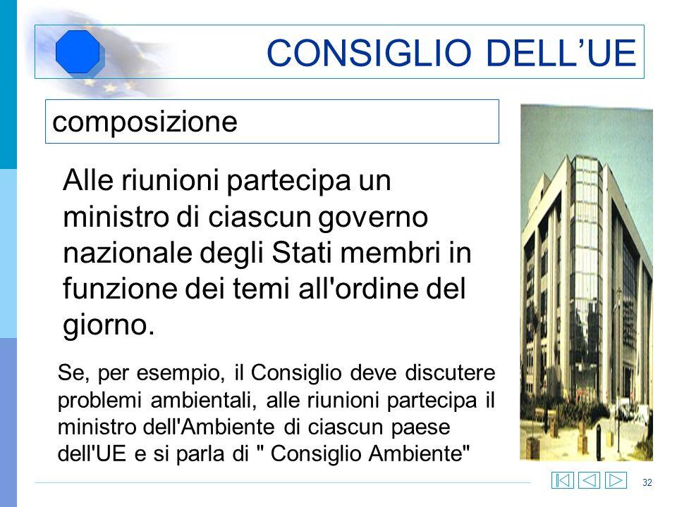 CONSIGLIO DELL'UE composizione