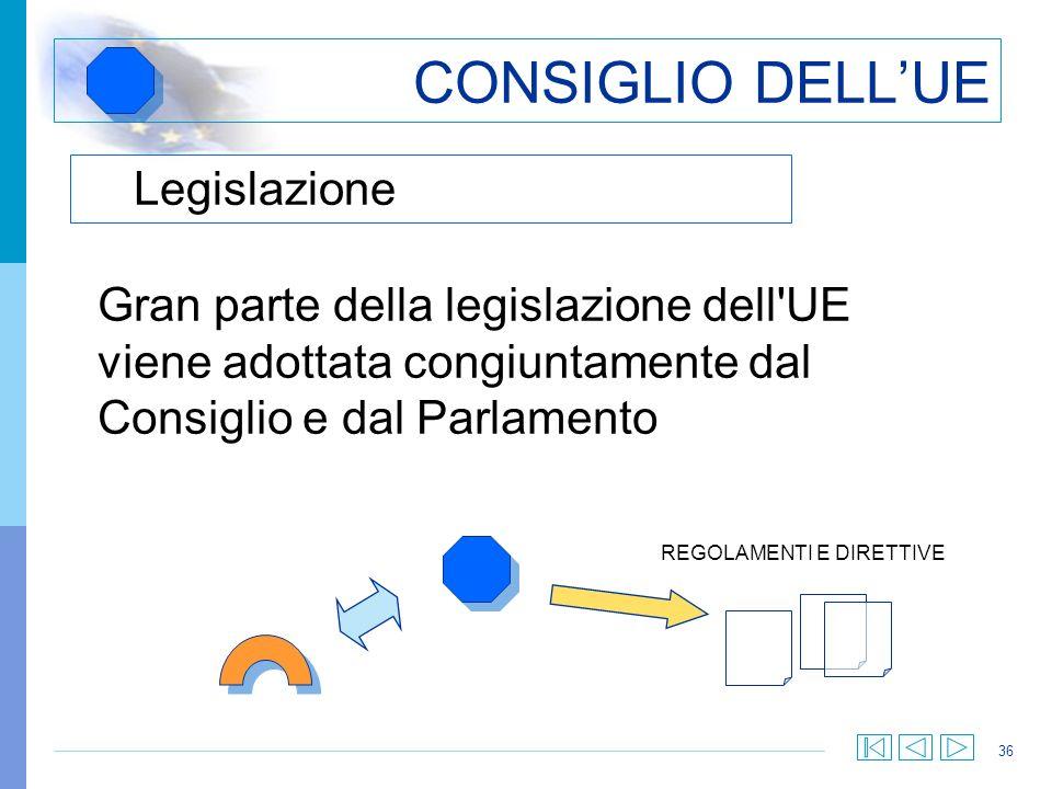 CONSIGLIO DELL'UE Legislazione