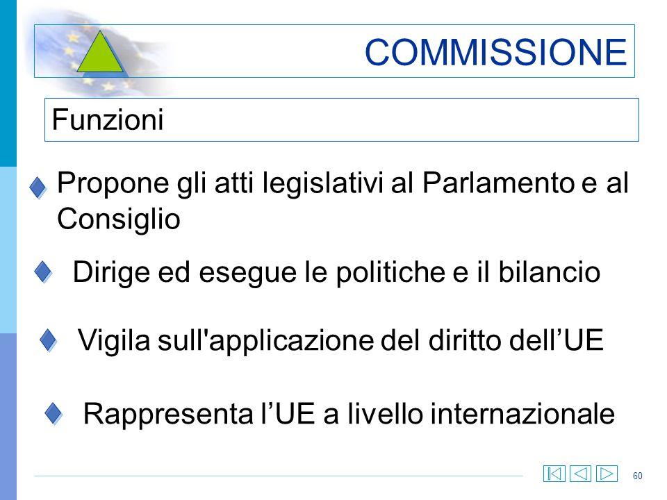 COMMISSIONE Funzioni. Propone gli atti legislativi al Parlamento e al Consiglio. Dirige ed esegue le politiche e il bilancio.