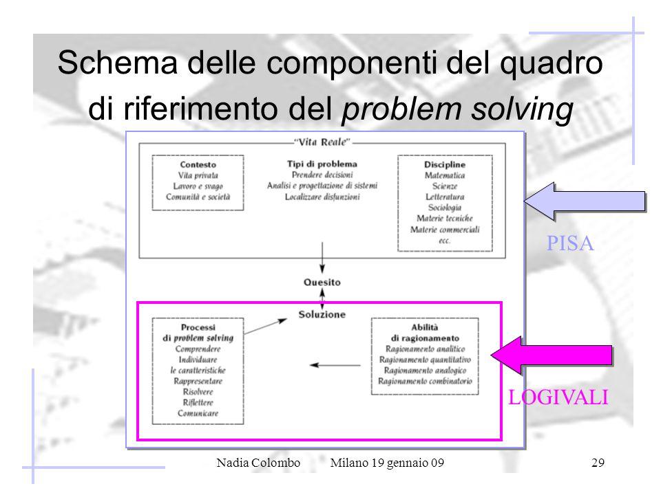 Schema delle componenti del quadro di riferimento del problem solving