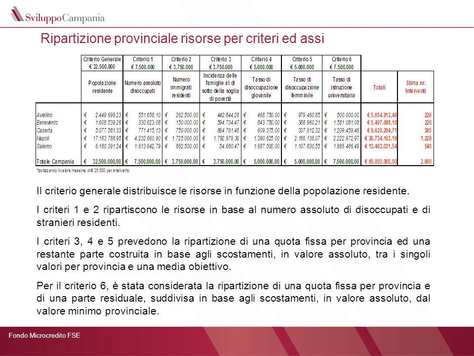 Ripartizione provinciale risorse per criteri ed assi