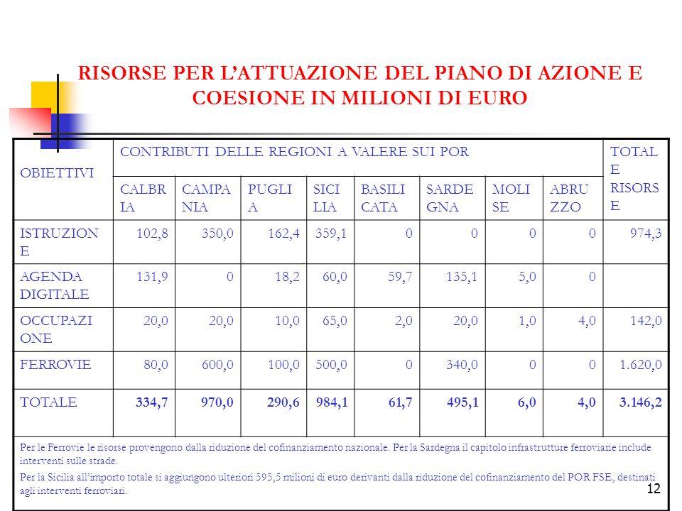 RISORSE PER L'ATTUAZIONE DEL PIANO DI AZIONE E COESIONE IN MILIONI DI EURO