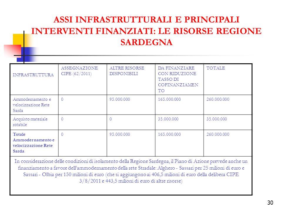 ASSI INFRASTRUTTURALI E PRINCIPALI INTERVENTI FINANZIATI: LE RISORSE REGIONE SARDEGNA