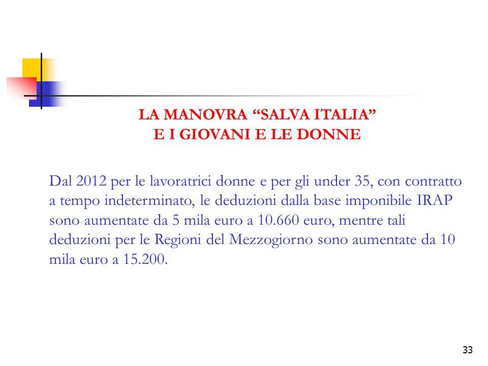 LA MANOVRA SALVA ITALIA