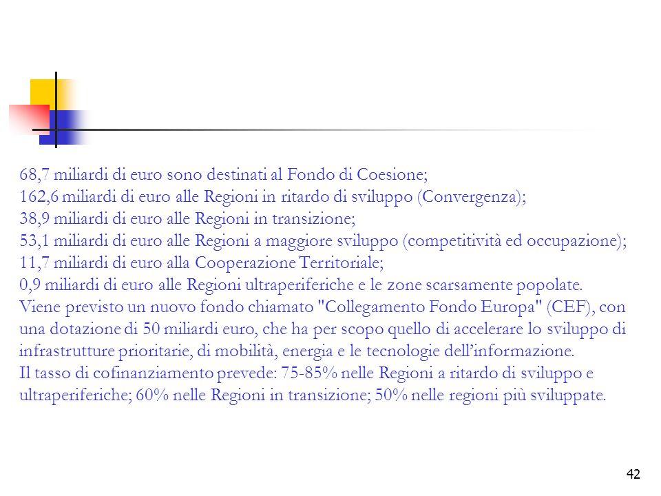68,7 miliardi di euro sono destinati al Fondo di Coesione;