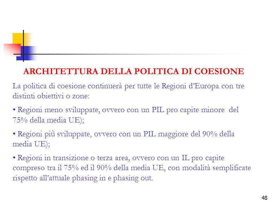 ARCHITETTURA DELLA POLITICA DI COESIONE