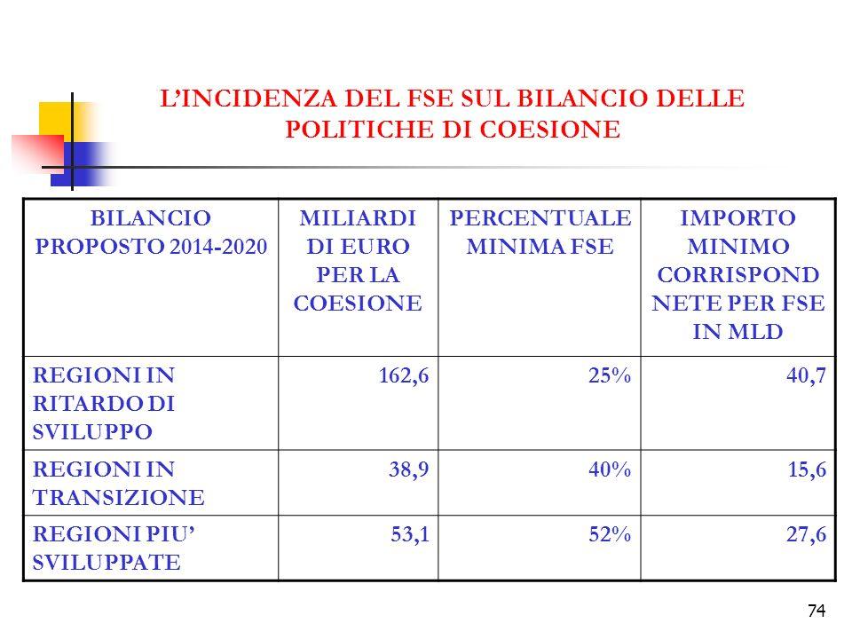 L'INCIDENZA DEL FSE SUL BILANCIO DELLE POLITICHE DI COESIONE