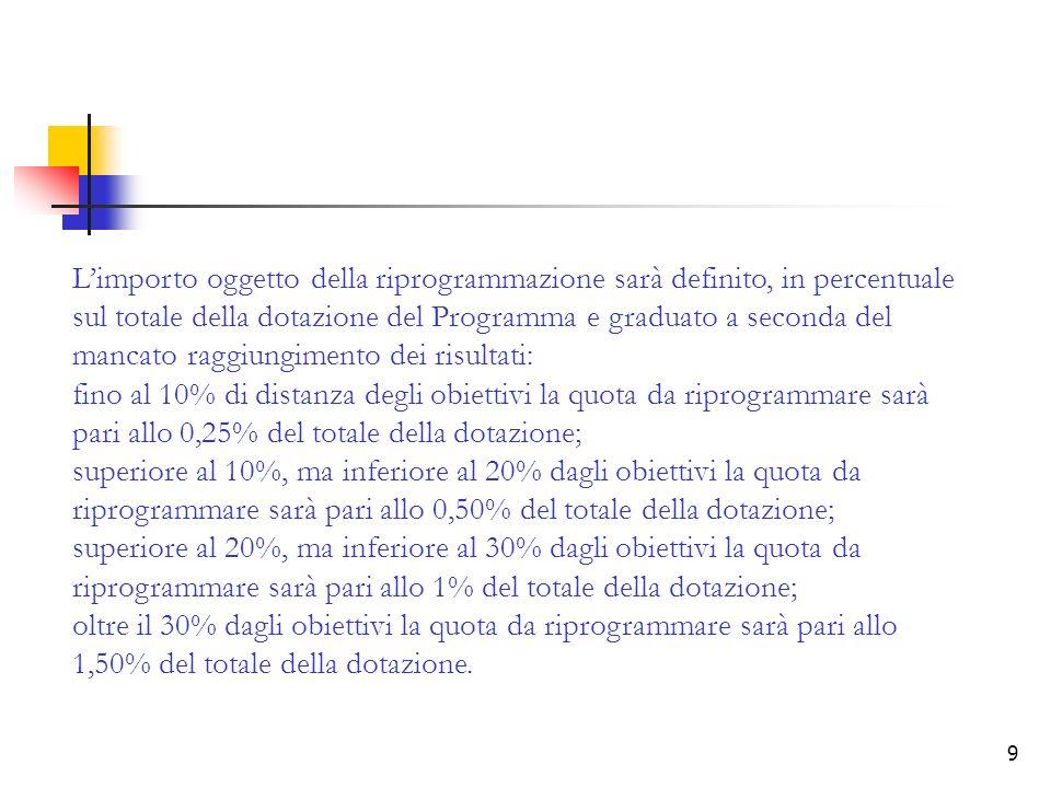 L'importo oggetto della riprogrammazione sarà definito, in percentuale sul totale della dotazione del Programma e graduato a seconda del mancato raggiungimento dei risultati: