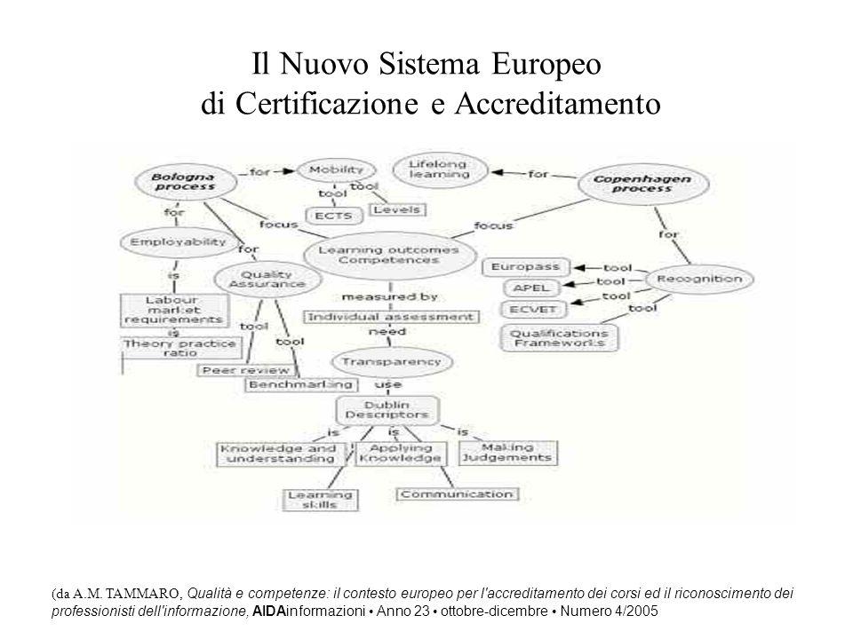 Il Nuovo Sistema Europeo di Certificazione e Accreditamento