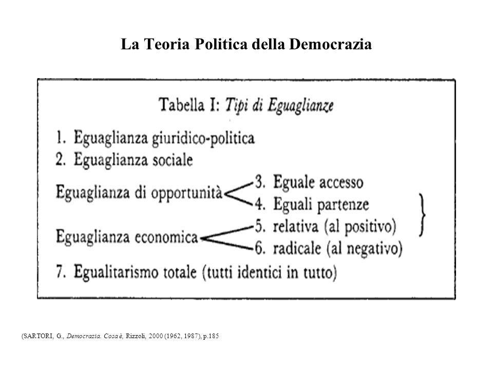La Teoria Politica della Democrazia