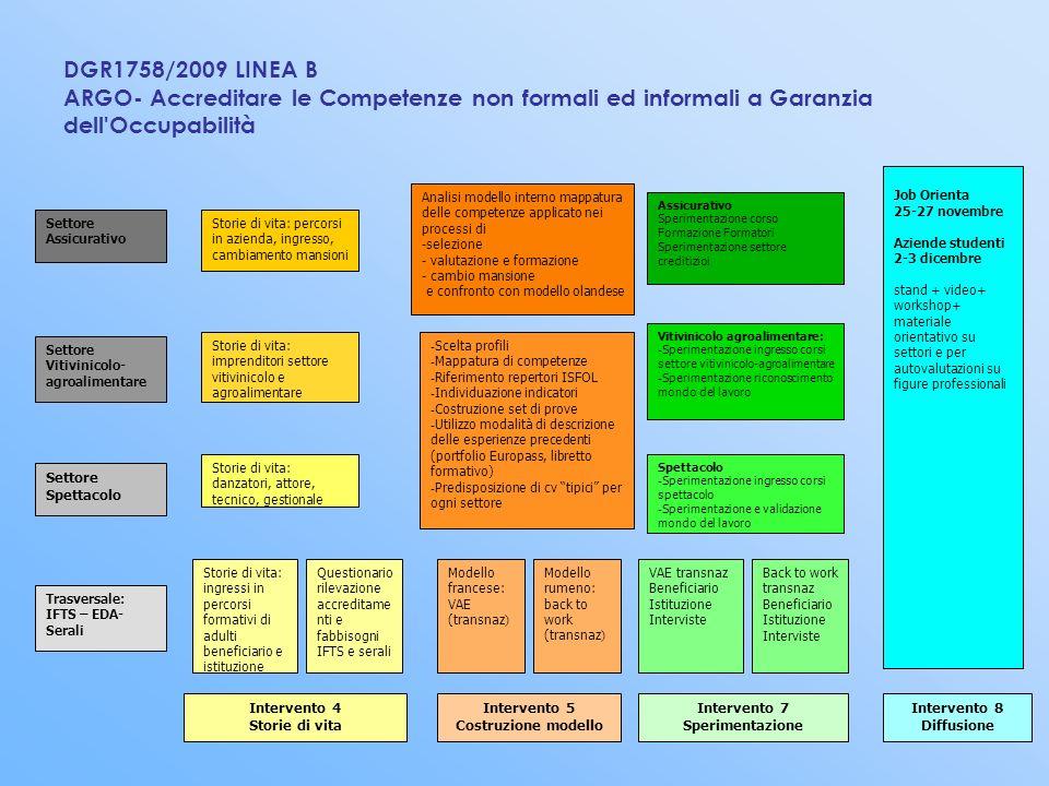 DGR1758/2009 LINEA B ARGO- Accreditare le Competenze non formali ed informali a Garanzia dell Occupabilità
