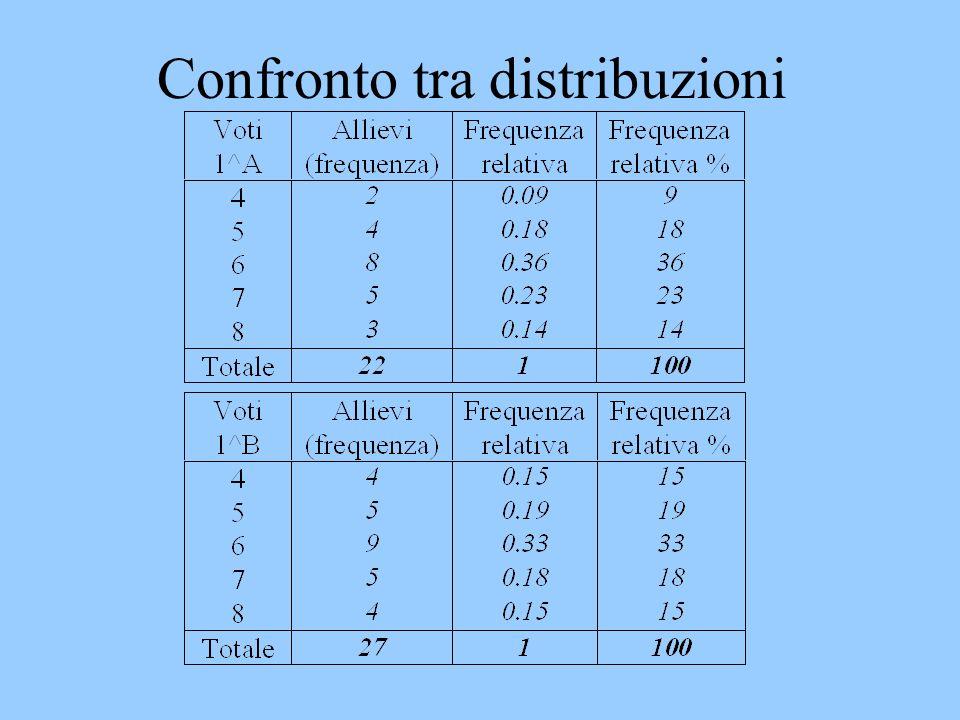 Confronto tra distribuzioni