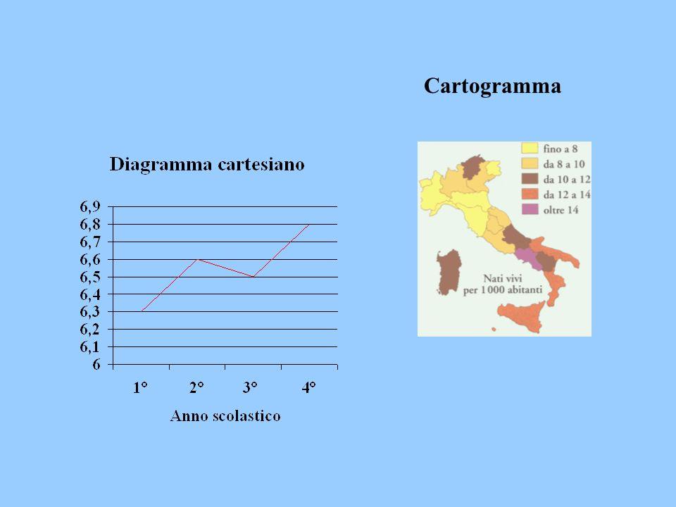 Cartogramma