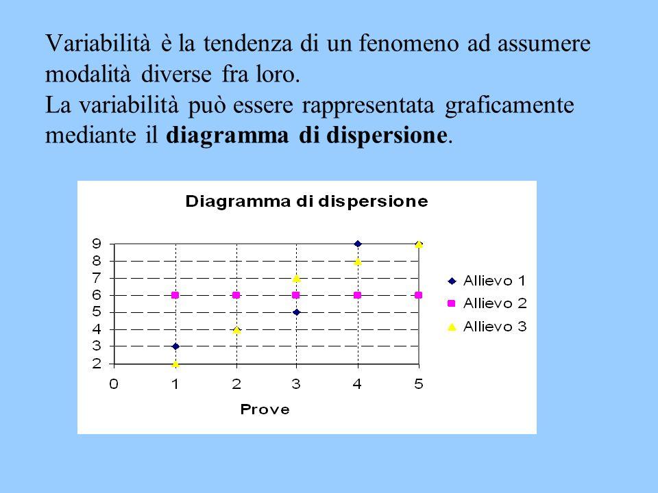 Variabilità è la tendenza di un fenomeno ad assumere modalità diverse fra loro.