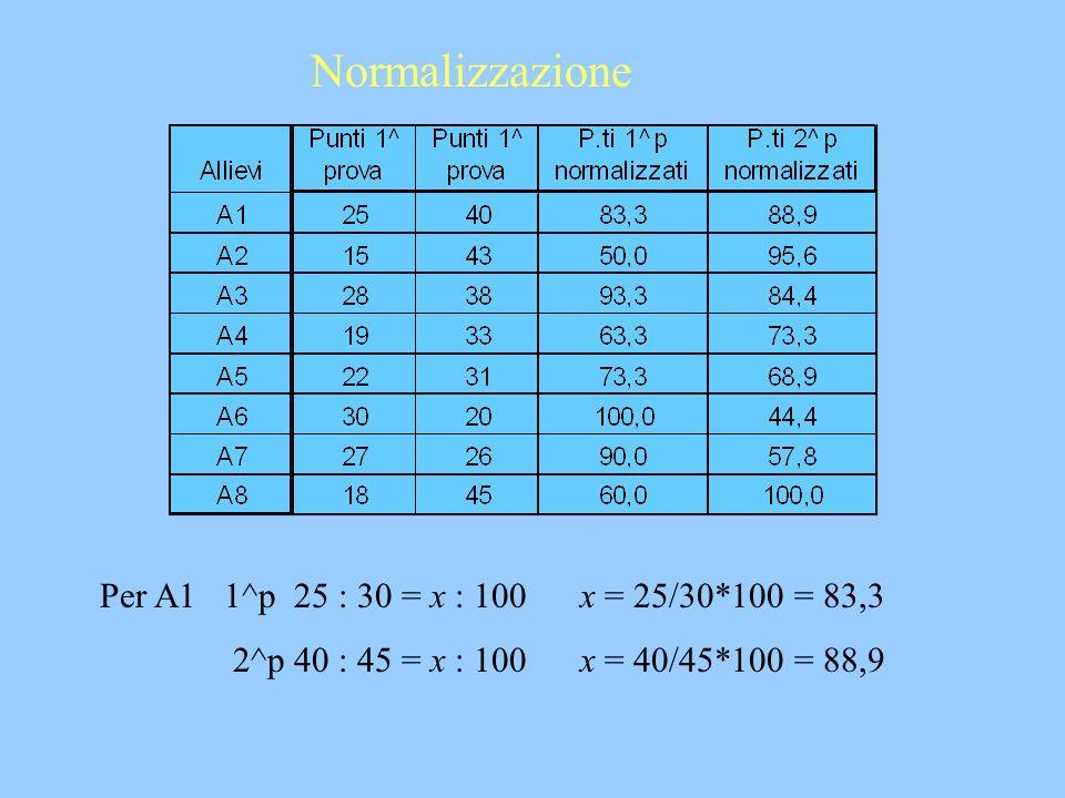 Normalizzazione Per A1 1^p 25 : 30 = x : 100 x = 25/30*100 = 83,3
