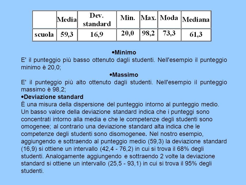 Minimo E il punteggio più basso ottenuto dagli studenti
