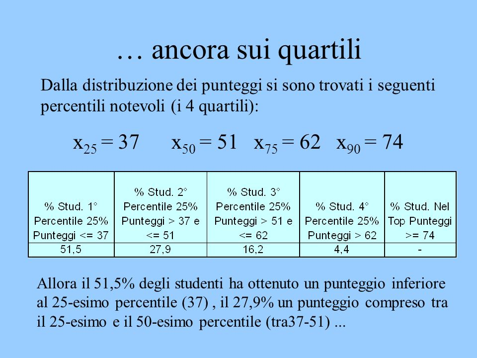 … ancora sui quartili x25 = 37 x50 = 51 x75 = 62 x90 = 74