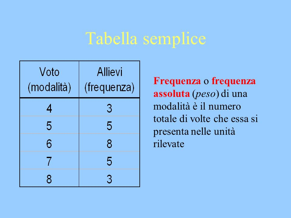 Tabella semplice Frequenza o frequenza assoluta (peso) di una modalità è il numero totale di volte che essa si presenta nelle unità rilevate.