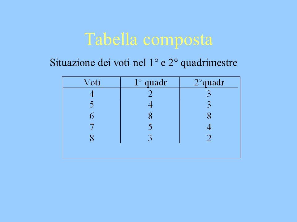Situazione dei voti nel 1° e 2° quadrimestre