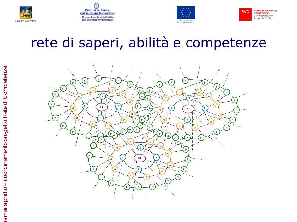 rete di saperi, abilità e competenze