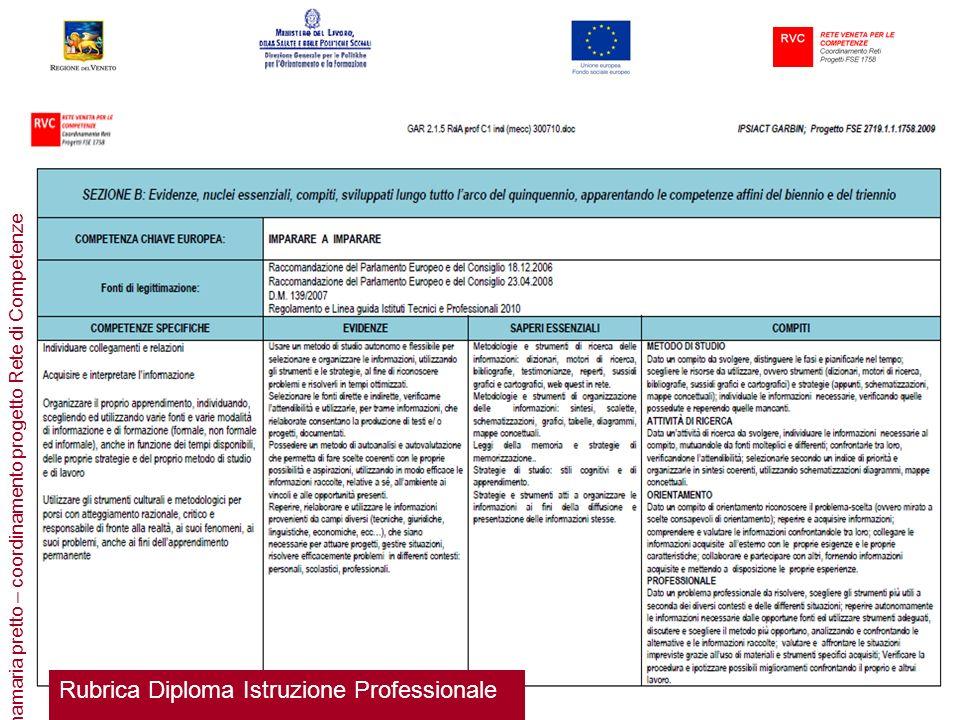 Rubrica Diploma Istruzione Professionale