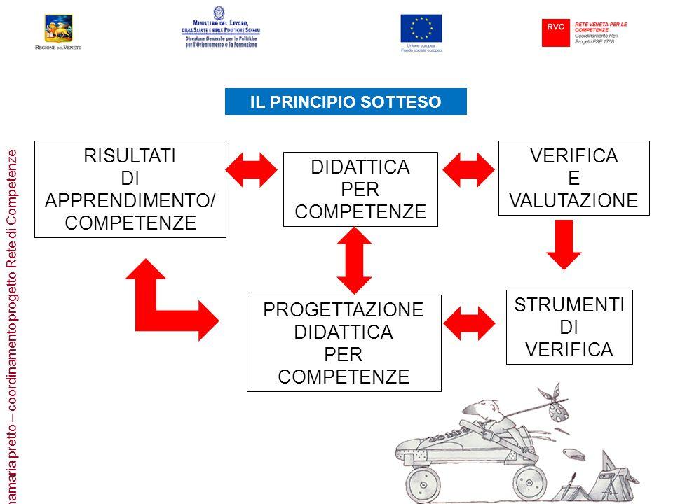 RISULTATI DI APPRENDIMENTO/ COMPETENZE VERIFICA E VALUTAZIONE