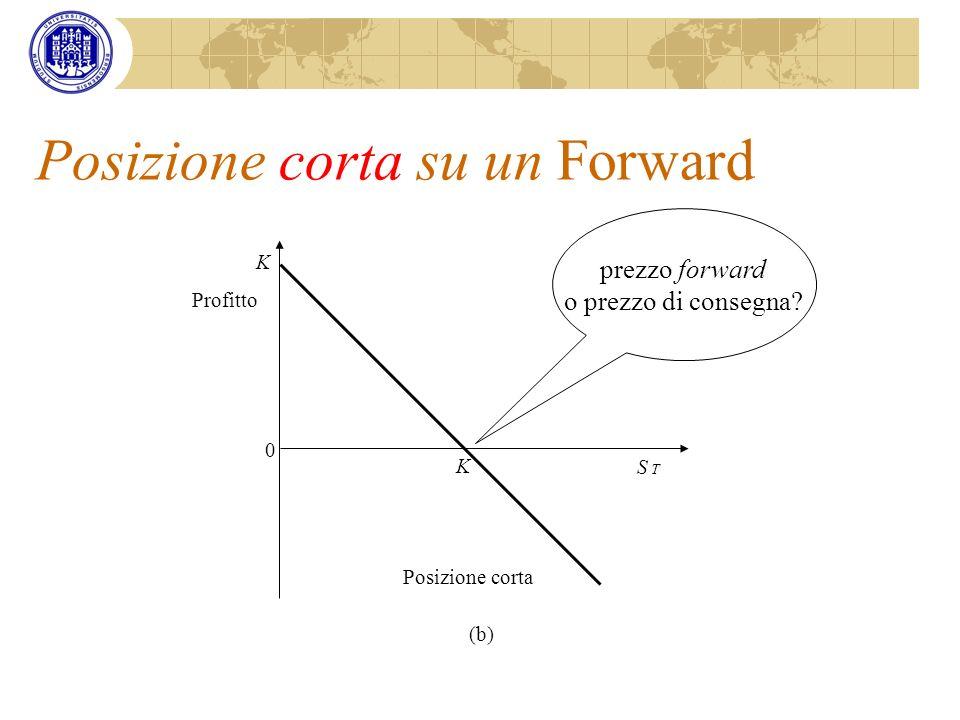 Posizione corta su un Forward