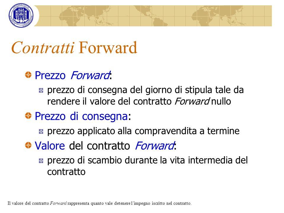 Contratti Forward Prezzo Forward: Prezzo di consegna: