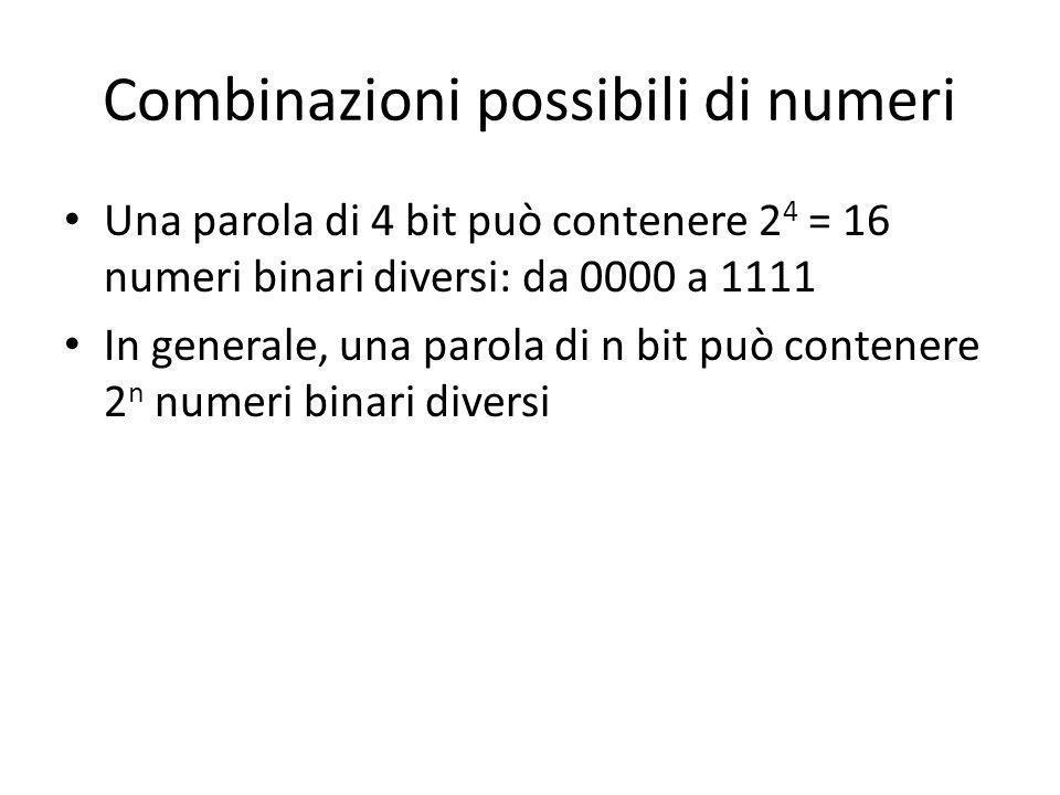 Combinazioni possibili di numeri