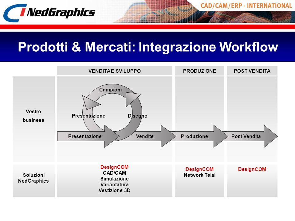 Prodotti & Mercati: Integrazione Workflow
