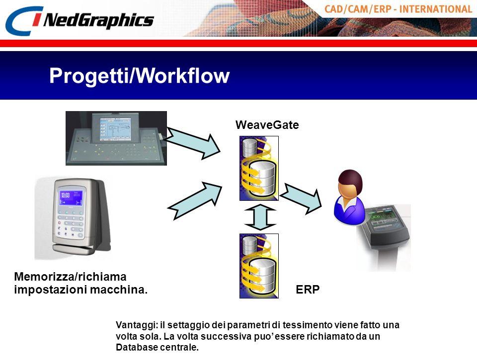Progetti/Workflow WeaveGate Memorizza/richiama impostazioni macchina.