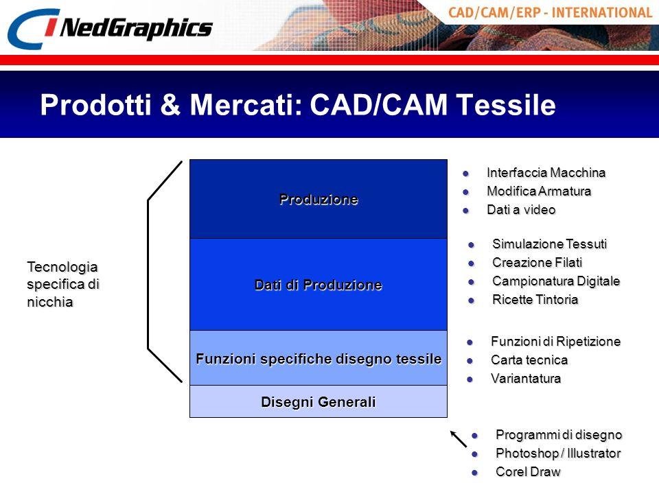 Prodotti & Mercati: CAD/CAM Tessile