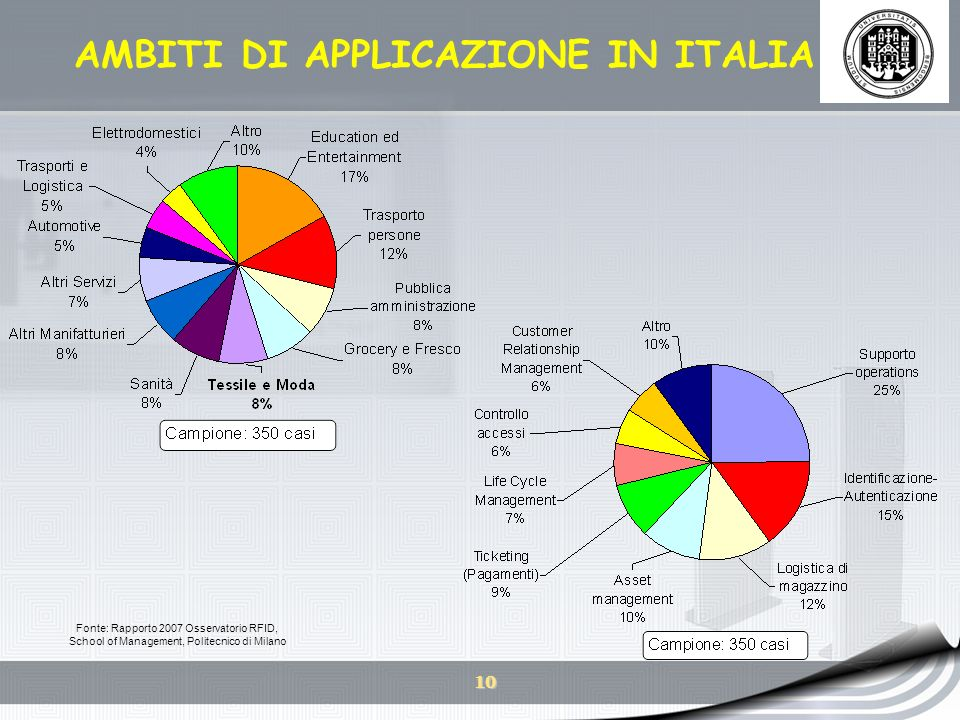 AMBITI DI APPLICAZIONE IN ITALIA