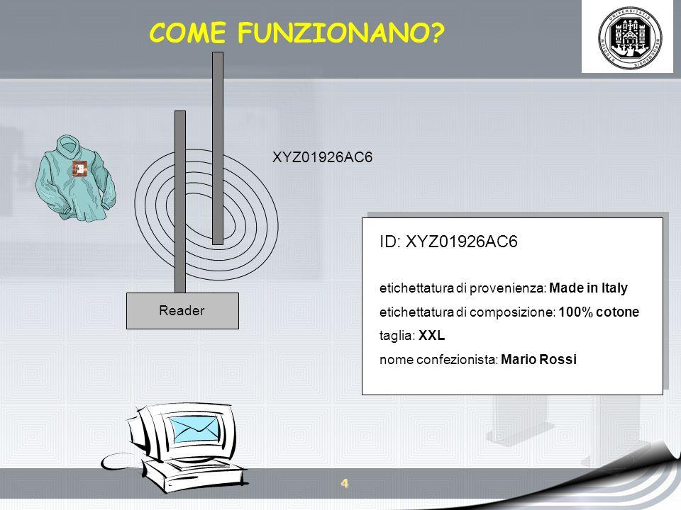 COME FUNZIONANO ID: XYZ01926AC6 XYZ01926AC6 XYZ01926AC6