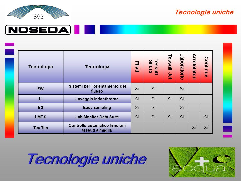 Tecnologie uniche Tecnologie uniche Tecnologia Filati Tessuti Siluro