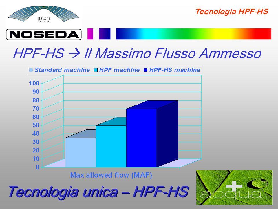 Tecnologia unica – HPF-HS