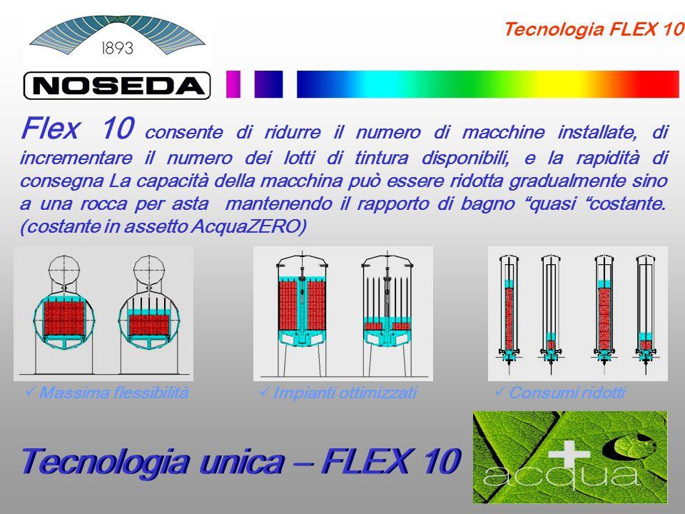 Tecnologia unica – FLEX 10