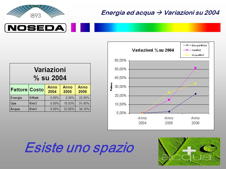 Esiste uno spazio Variazioni % su 2004