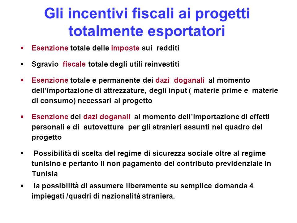 Gli incentivi fiscali ai progetti totalmente esportatori