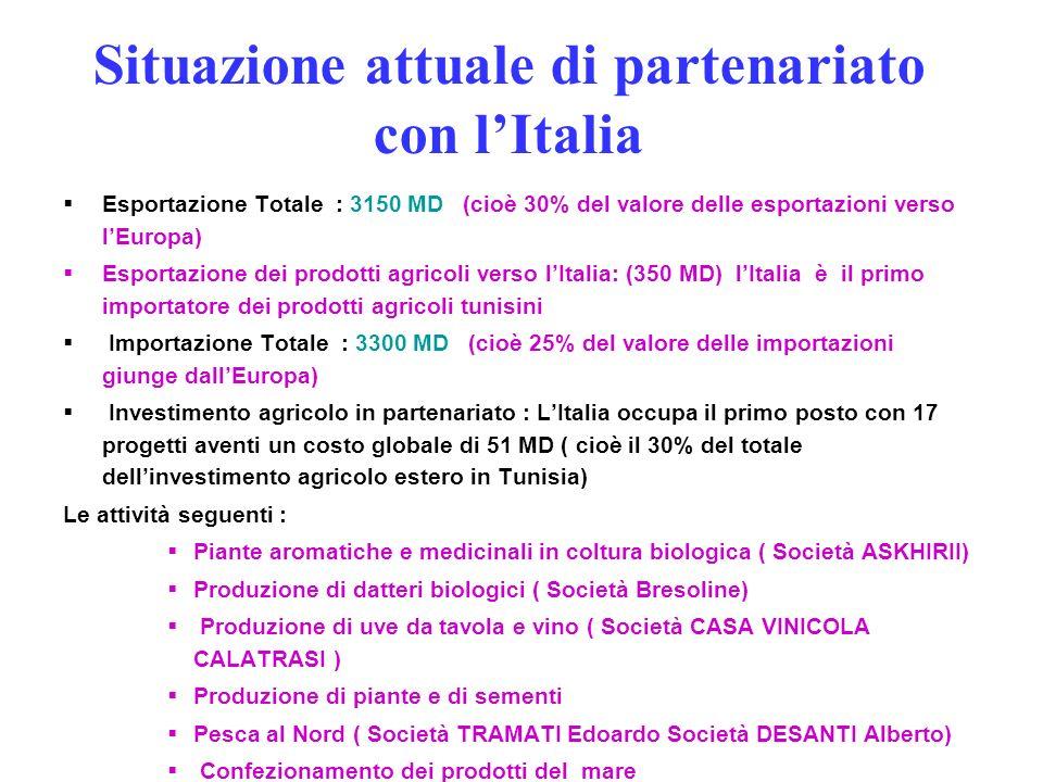 Situazione attuale di partenariato con l'Italia
