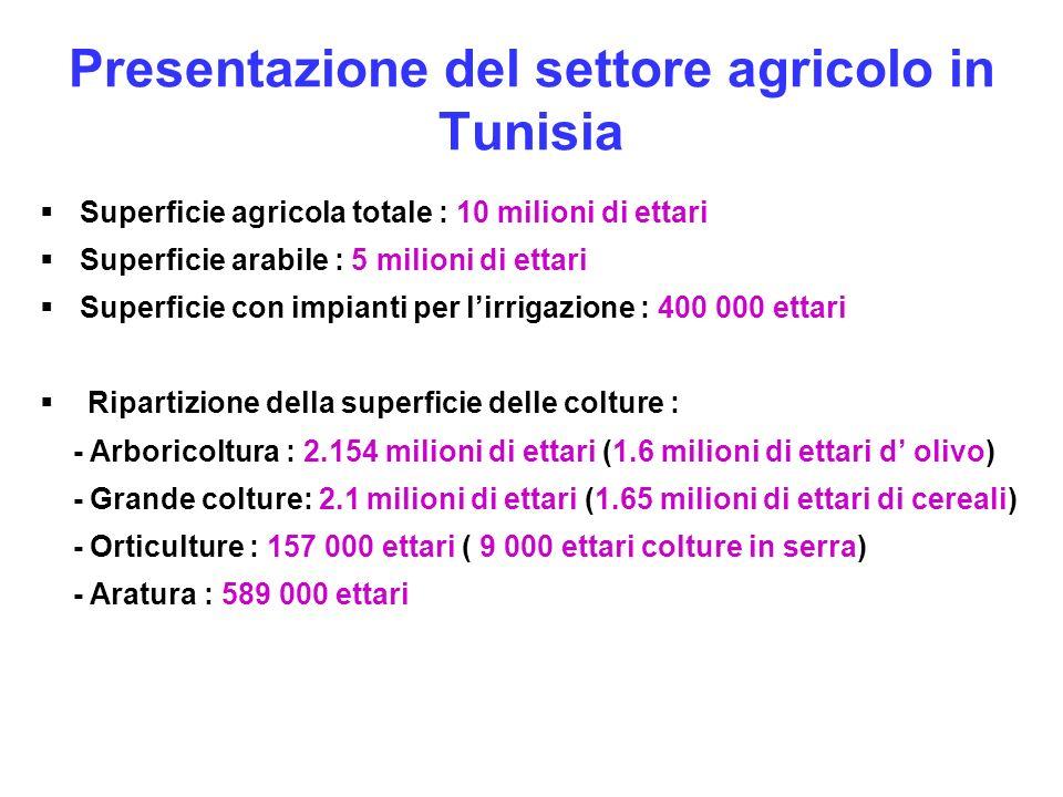 Presentazione del settore agricolo in Tunisia