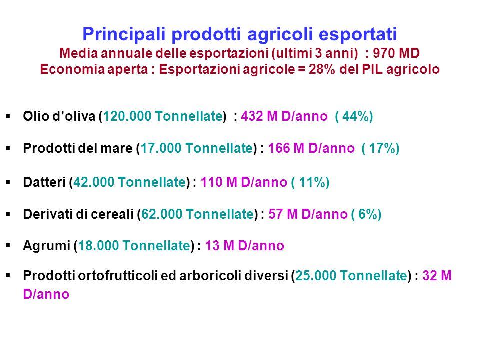Principali prodotti agricoli esportati Media annuale delle esportazioni (ultimi 3 anni) : 970 MD Economia aperta : Esportazioni agricole = 28% del PIL agricolo