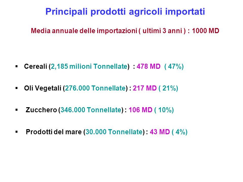Principali prodotti agricoli importati Media annuale delle importazioni ( ultimi 3 anni ) : 1000 MD