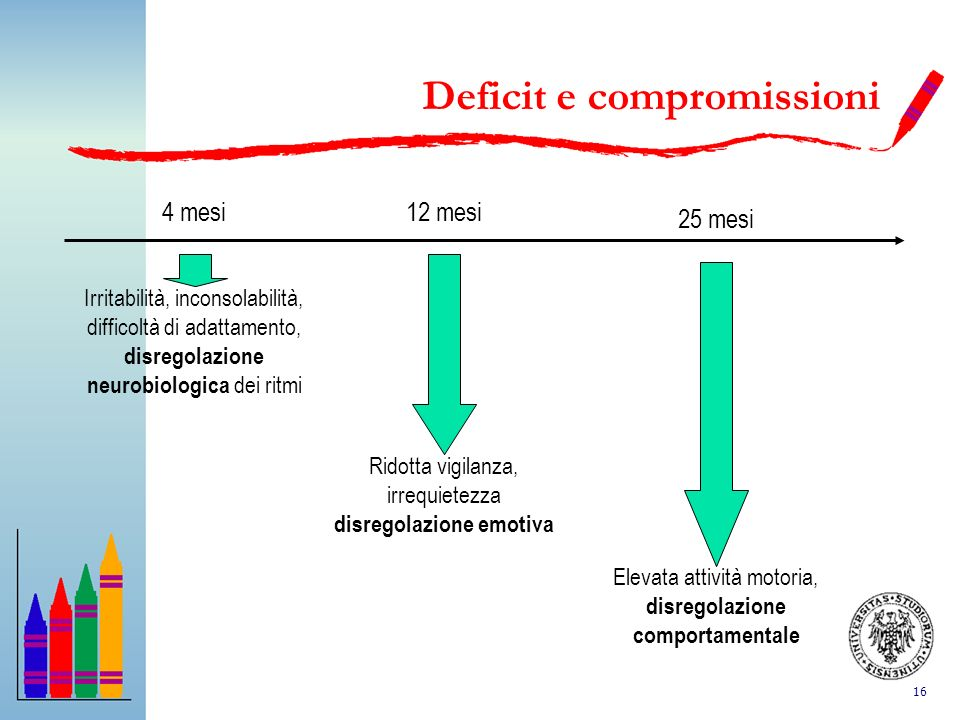 Deficit e compromissioni