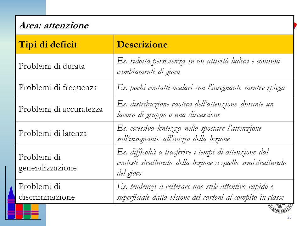 Area: attenzione Tipi di deficit Descrizione Problemi di durata