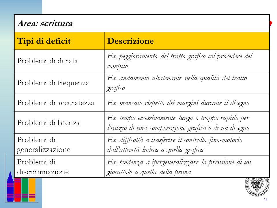 Area: scrittura Tipi di deficit Descrizione Problemi di durata