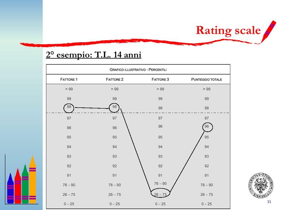 Rating scale 2° esempio: T.L. 14 anni