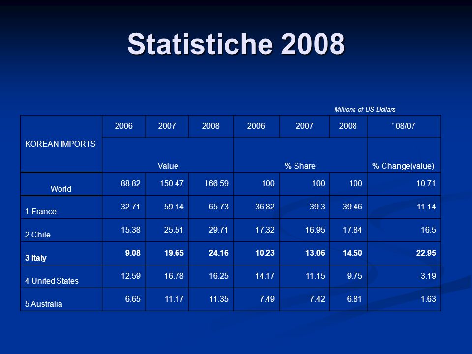 Statistiche 2008 KOREAN IMPORTS 2006 2007 2008 08/07 Value % Share