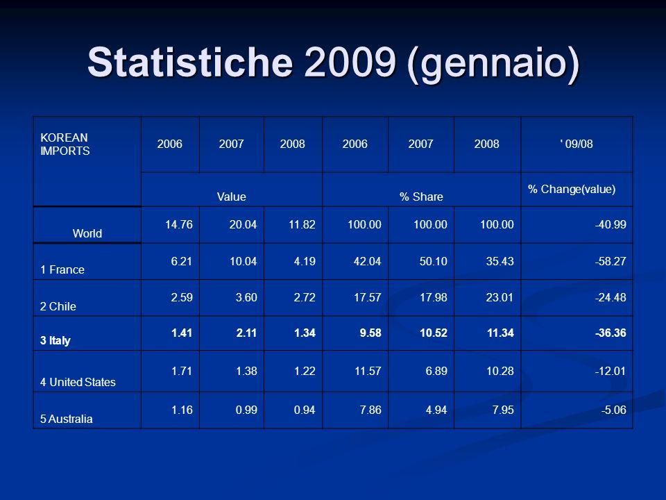 Statistiche 2009 (gennaio)