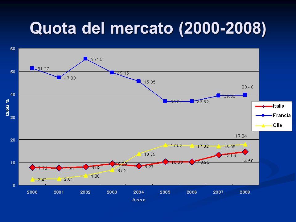 Quota del mercato (2000-2008)